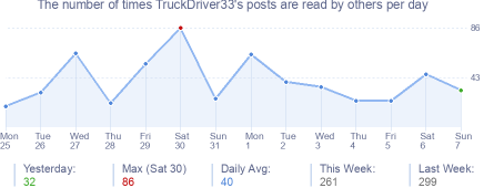 How many times TruckDriver33's posts are read daily