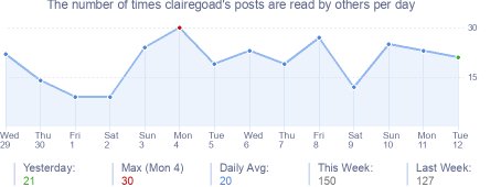 How many times clairegoad's posts are read daily