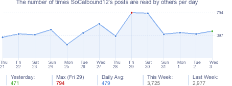 How many times SoCalbound12's posts are read daily
