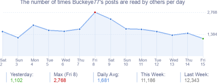 How many times Buckeye77's posts are read daily