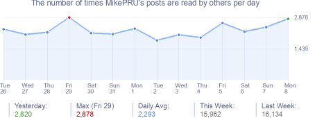 How many times MikePRU's posts are read daily