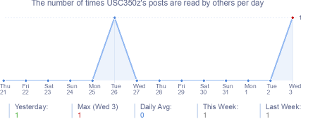How many times USC350z's posts are read daily