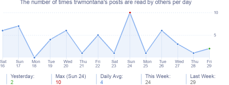 How many times trwmontana's posts are read daily