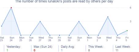 How many times lunaloki's posts are read daily