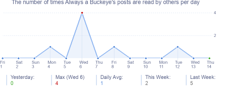 How many times Always a Buckeye's posts are read daily