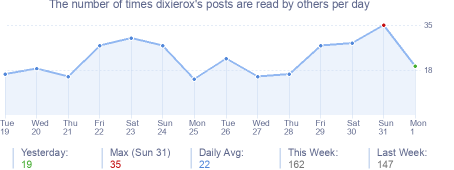 How many times dixierox's posts are read daily