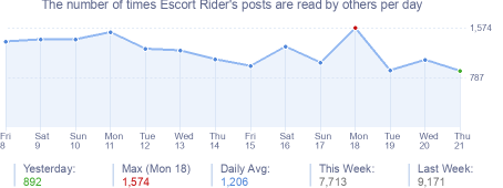 How many times Escort Rider's posts are read daily