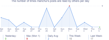 How many times manchul's posts are read daily