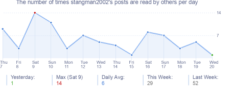 How many times stangman2002's posts are read daily