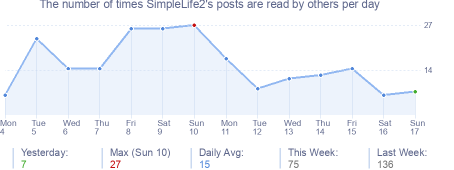 How many times SimpleLife2's posts are read daily