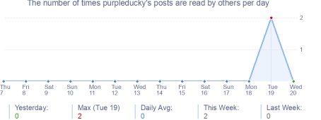 How many times purpleducky's posts are read daily