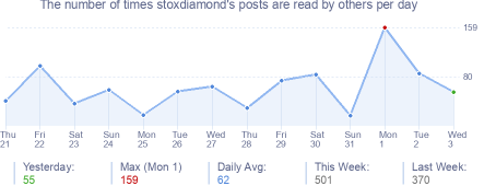 How many times stoxdiamond's posts are read daily