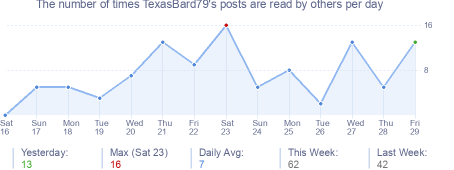 How many times TexasBard79's posts are read daily