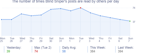 How many times Blind Sniper's posts are read daily