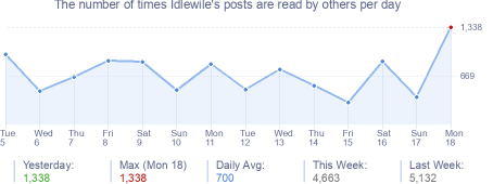 How many times Idlewile's posts are read daily