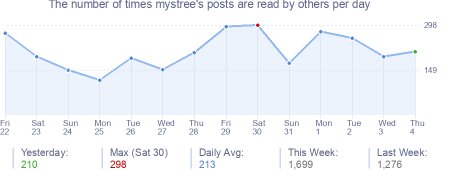 How many times mystree's posts are read daily
