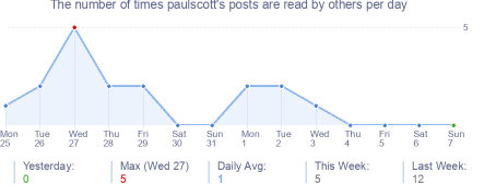 How many times paulscott's posts are read daily