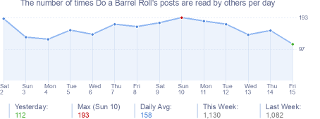How many times Do a Barrel Roll's posts are read daily