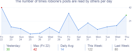 How many times robione's posts are read daily