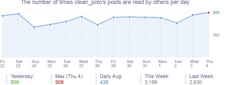 How many times clean_polo's posts are read daily