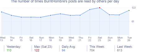 How many times BurntHombre's posts are read daily