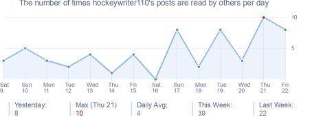 How many times hockeywriter110's posts are read daily