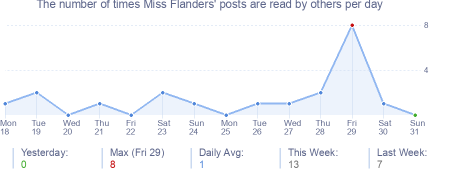 How many times Miss Flanders's posts are read daily