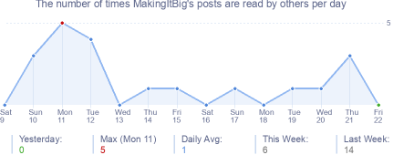How many times MakingItBig's posts are read daily