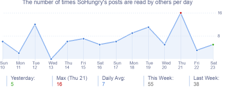 How many times SoHungry's posts are read daily