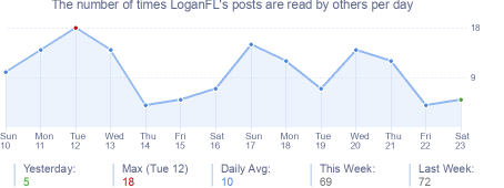 How many times LoganFL's posts are read daily