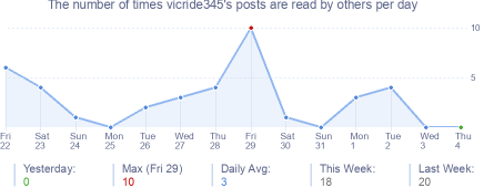 How many times vicride345's posts are read daily