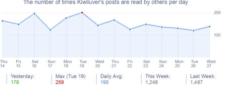 How many times Kiwiluver's posts are read daily