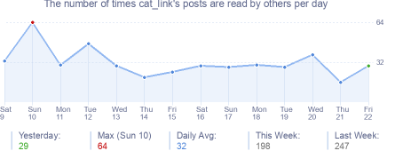 How many times cat_link's posts are read daily