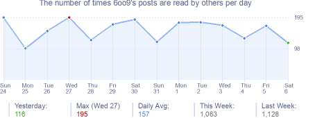 How many times 6oo9's posts are read daily