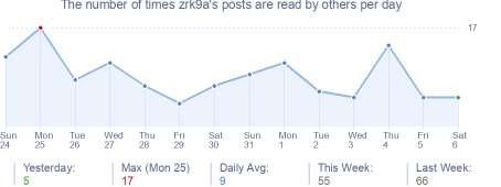 How many times zrk9a's posts are read daily