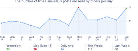 How many times susieJD's posts are read daily
