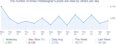 How many times Feltdesigner's posts are read daily