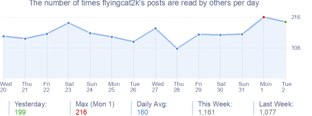How many times flyingcat2k's posts are read daily