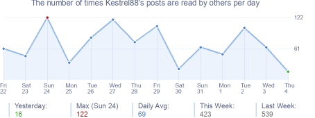 How many times Kestrel88's posts are read daily