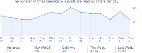 How many times carcrazy67's posts are read daily