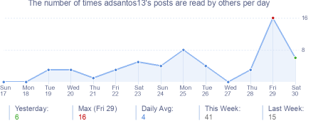 How many times adsantos13's posts are read daily