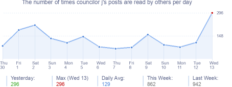 How many times councilor j's posts are read daily