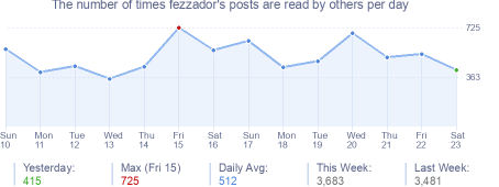 How many times fezzador's posts are read daily