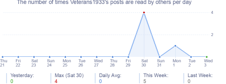 How many times Veterans1933's posts are read daily