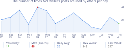 How many times McDweller's posts are read daily