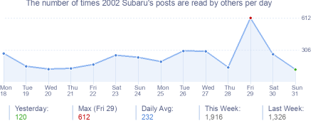 How many times 2002 Subaru's posts are read daily