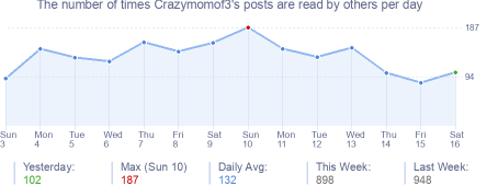 How many times Crazymomof3's posts are read daily