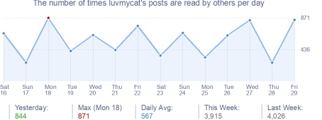 How many times luvmycat's posts are read daily