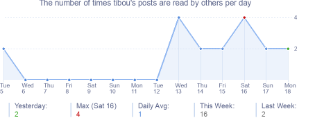 How many times tibou's posts are read daily