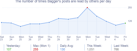 How many times Bagger's posts are read daily